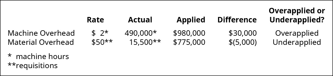 Comparison of Actual and Applied Overhead for Machine Overhead and Material Overhead.