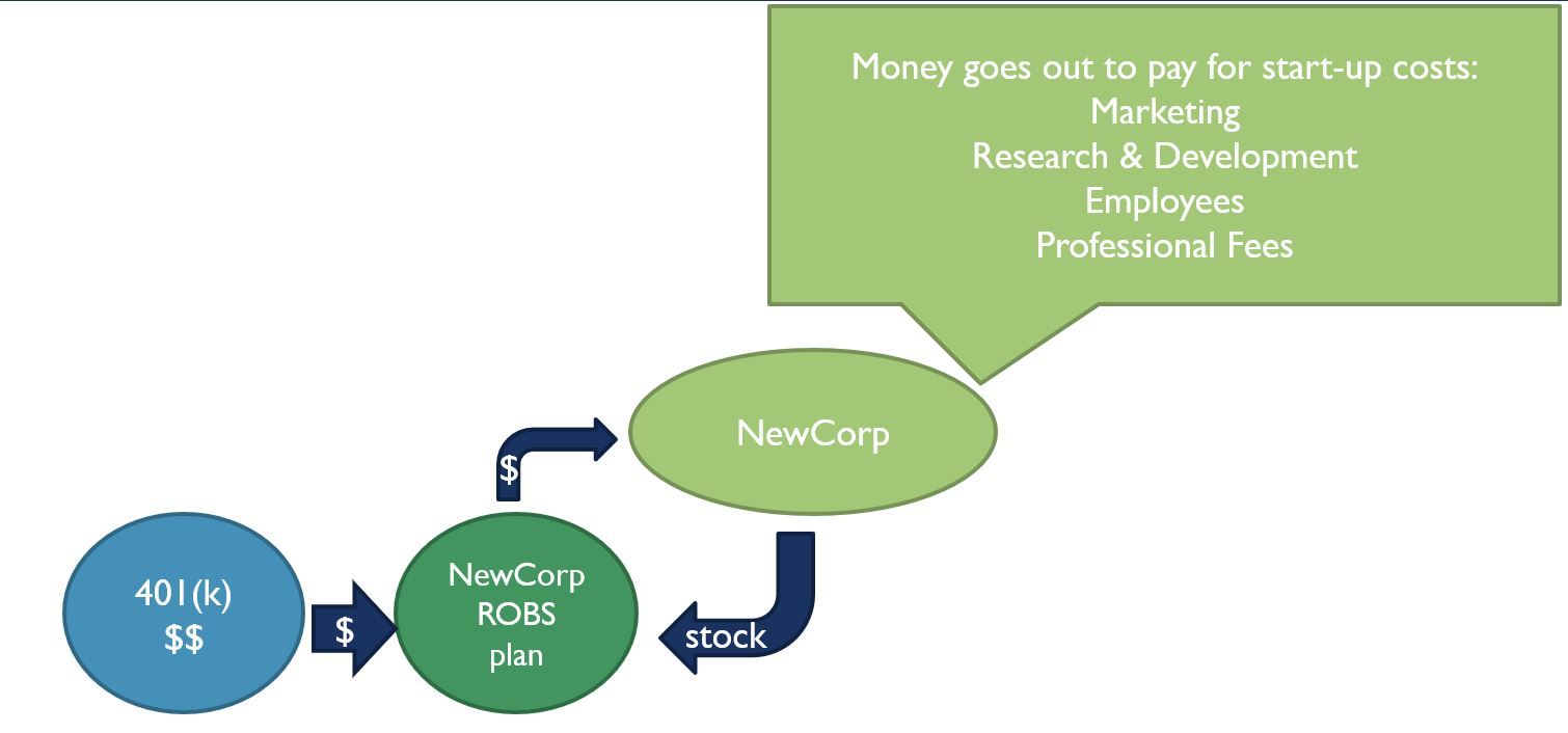 A flowchart demonstrating how money goes out to pay for start-up costs: Marketing, Research and development, employees, professional fees. The first flowchart bubble is labeled 401(k) $$. An arrow flows from this bubble to the next bubble and has a $ to indicate the flow of money. the next bubble is labeled New Corp ROBS plan. An arrow flows from this bubble to the next bubble and has a $ to indicate the flow of money. the next bubble is labeled New Corp, and has an arrow that flows out of this bubble back into the bubble labeled New Corp ROBS plan, and this arrow is labeled with 'stock' to indicate the flow of stock back into the new corp ROBS plan.