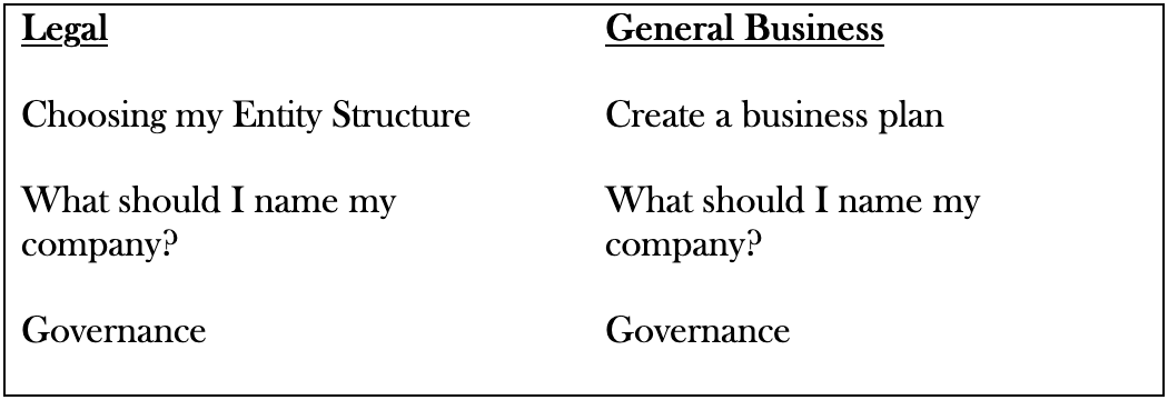 """An image of a table with two columns is shown. One column is labeled """"Legal"""" and the other is labeled """"General Business"""". The items listed under the """"Legal"""" Column are: """"Choosing my Entity Structure"""", """"What should I name my company?"""", and """"Governance"""". The items listed under the """"General Business"""" column are: """"Create a business plan"""", """"What should I name my company?"""", and """"Governance""""."""