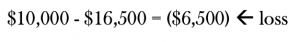 """An image of an equation that reads: """"$10,000 - $16,500 = ($6,500)"""" an arrow is pointing at the amount in paranthesis from the word """"Loss"""" located to the right of the equation to indicate that this is the loss amount. A loss of $6,500"""