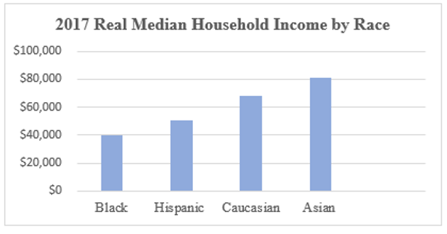 """A bar graph showing Real Median Household Income by race in 2017. These are the following races and the median income: """"Black, $40,000"""". """"Hispanic, $50,000"""". """"Caucasian, $70,000"""". and """"Asian, $80,000""""."""