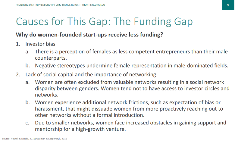 """An image that is titled: """"Causes for this gap: The funding gap"""". The image reads: """"Why do women-founded start-ups receive less funding? 1. Investor bias. 1 a. There is a perception of females as less competent entrepreneurs than their male counterparts. 2 b. Negative stereotypes undermine female representation in male-dominated fields. 2. Lack of social capital and the importance of networking. 2 a. Women are often excluded from valuable networks resulting in a social network disparity between genders. Women tend not to have access to investor circles and networks. 2 b. Women experience additional network frictions, such as exectation of bias or harassent, that might dissuade women from more proactively reaching out to other networks without a formal introduction. 2 c. due to smaller networks, women face increased obstacles in gaining support and mentorship for high-growth venture."""""""