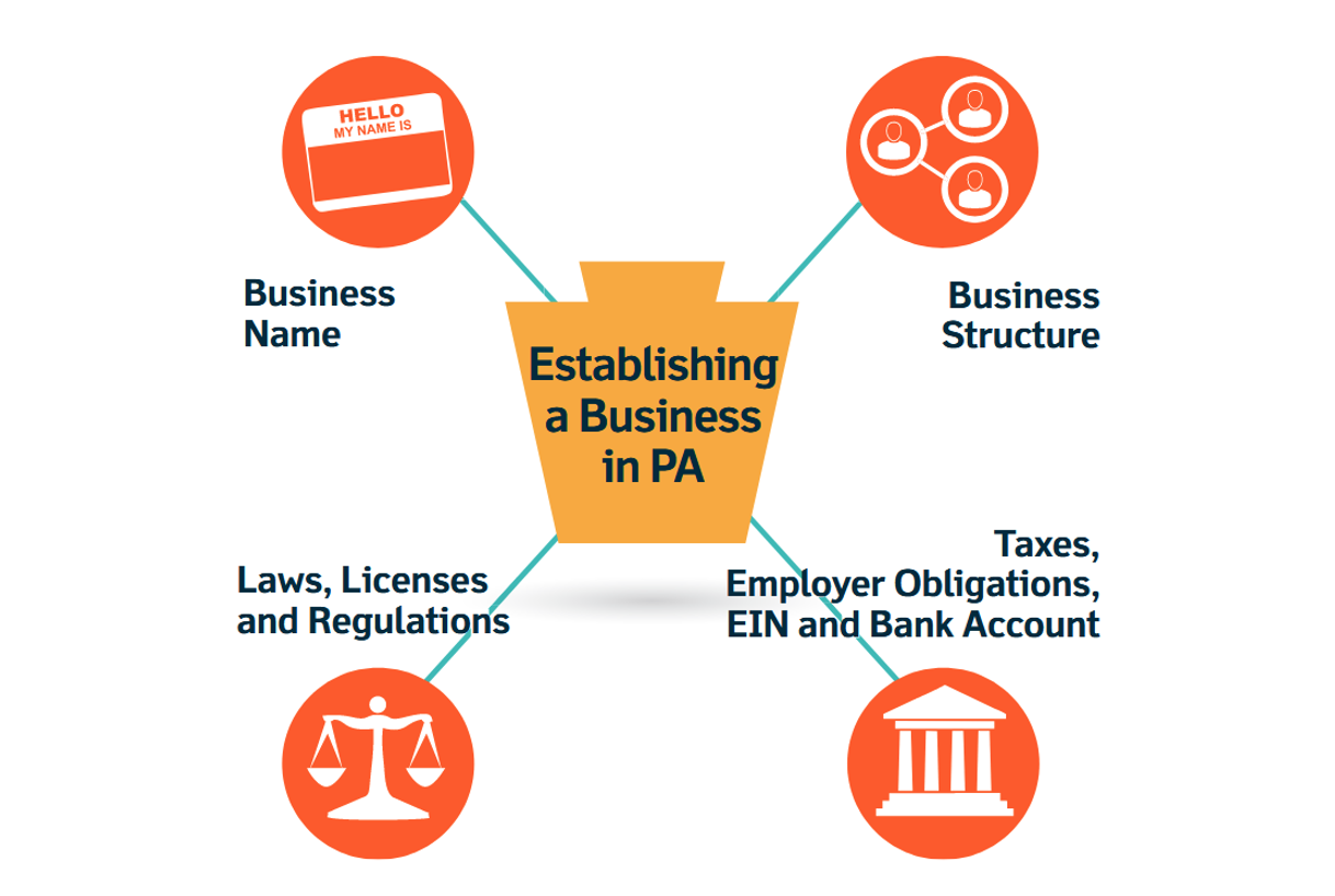 """an image that shows what elements go with the central element labeled """"Establishing a business in PA"""". the four branches that flow out of this label are: """"Business Name"""", """"Laws, Licenses, and regulations"""", """"Business structure"""", and """"taxes, employee obligations, EIN and bank account"""""""