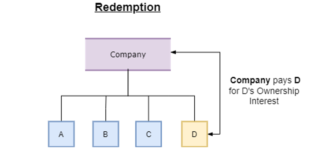 """A heirarchy that has a box labeled """"company"""" at the top. from """"company"""" there are four branches that branch down into boxes. These boxes are labeled """"a"""", """"b"""", """"c"""", and """"d"""". There is a distinguishing two way arrow that points to company and the box labeled """"d"""", with text that reads: """"Company pay for D's ownership interest"""""""