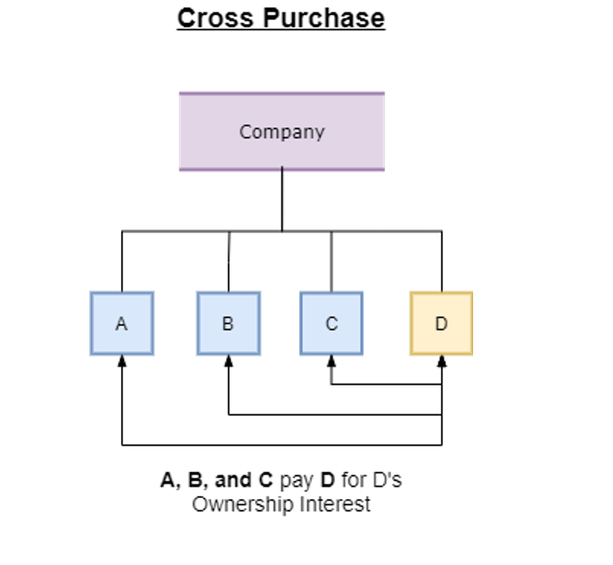 """The same heirarchy listed in the previous image. this one however is labeled """"Cross Purchase"""". """"Company"""" flowing to the four boxes. This time there is two way arrows connecting """"d"""" to """"a"""", """"b"""", and """"c"""", with text that reads: """"A, B, and C pay D for D's ownership interest."""""""