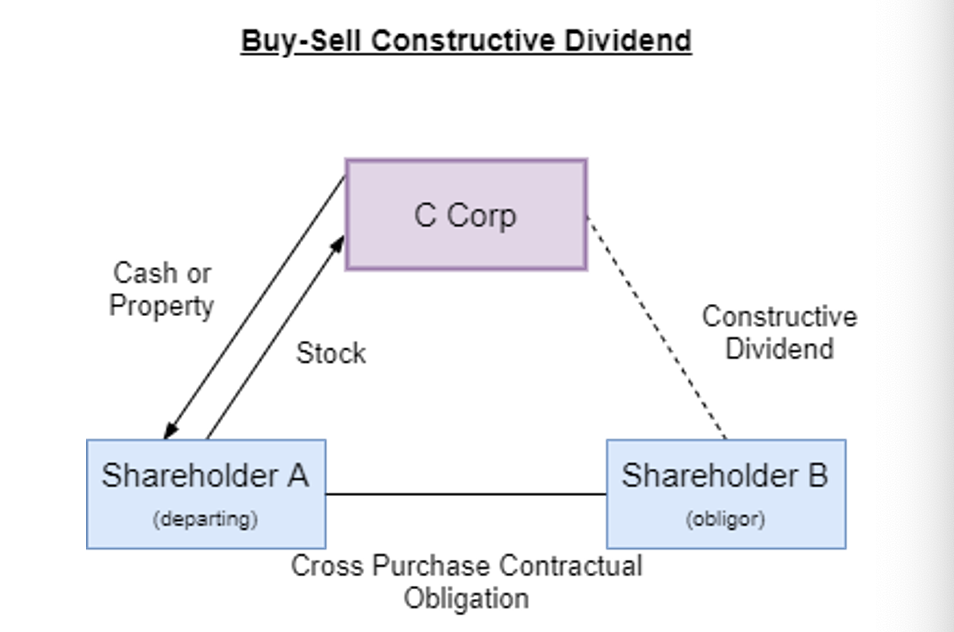 """A triangular cycle is shown with 3 boxes. The top box is labeled """"C Corp"""". a dotted line flows down and to the right to a box labeled """"Shareholder B (obligor)"""". along the dotten line is the label """"Constructive dividend"""". The bottom right box, """"Shareholder b (obligor) has a line that connects to the box on the left that is labeled """"Shareholder A (departing)"""". the line has a label that reads """"Cross Purchase Contractual Obligation"""". From the box on the left labeled """"Sharehold A (departing)"""" there is a two way arrow that points back up to the box labeled """"C Corp"""". the double arrow has text that reads: """"Cash or Property""""."""