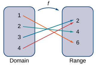 A domain points to a range via a function. Numbers in the domain point to numbers in the range.