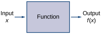 Input x points to a function which points to output f of x.