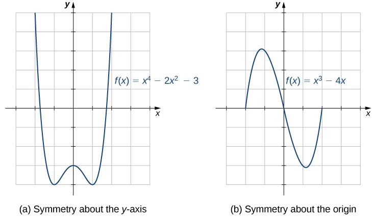 (a) graph with symmetry about the y axis. (b) graph with symmetry about the origin.