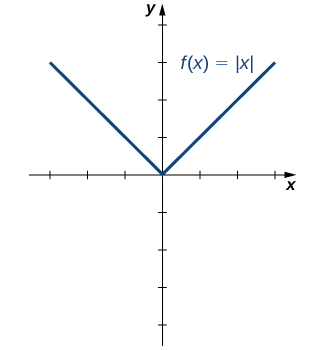 Graph of 2 straight lines of equal length that meet at the origin to form a V.
