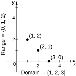 A graph of domain (x axis of 0 to 5) versus range (y axis 0 to 5) shows 3 points: 1, 2 and 2, 1 and 3, 0.