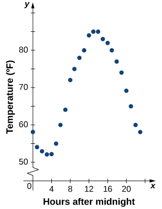A graph of hours after midnight, x axis: 0 to 24, versus temperature, y axis: 50 to 90, shows the data from Table 2.1