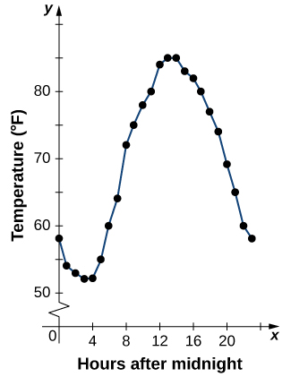 Same graph of Table 2.1 data but with the dots connected by lines.
