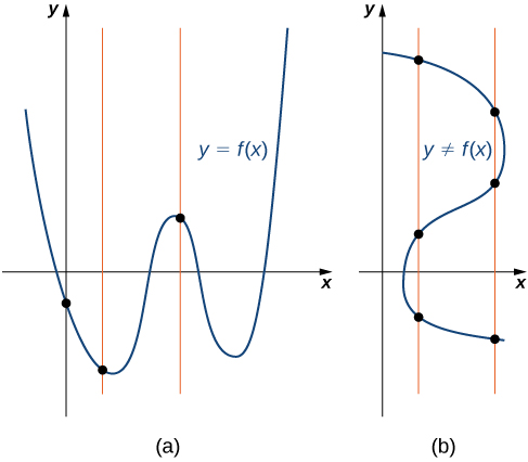 Graph a: 2 vertical lines only intersect the graph once each. Graph b: 2 vertical lines intersect the graph 3 times each.