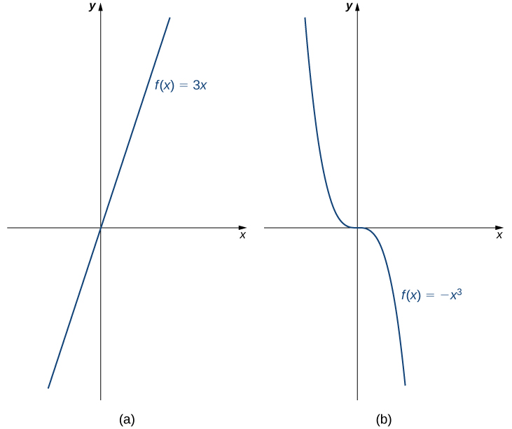 Graph a: a straight line through the origin. Graph b: a line nearly vertical curves to horizontal at the origin then continues down to nearly vertical.