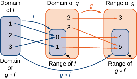 Domain of f outputs to a range of f inside the domain of g which outputs to the range of g and range of g of f.