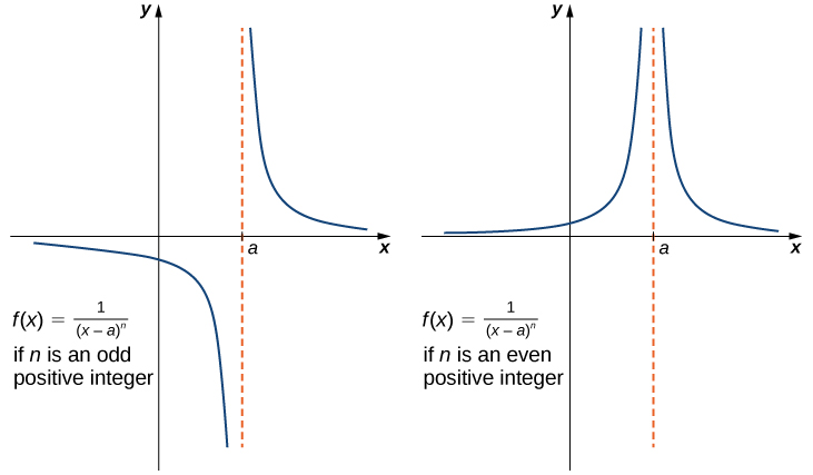 Two graphs of f(x) = 1 / (x-a)^n show where n is an odd positive integer and where n is an even positive integer.