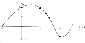 A graph is shown which increases then decreases then increases.