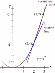 The graph of y = x^2 is shown.