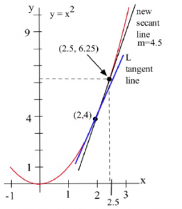 The graph of y = x^2 is shown with a new secant line.