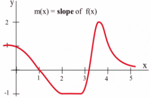 A graph is shown which decreases, is then horizontal, then increases and then decreases.