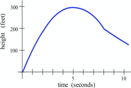 A graph is shown that increases then decreases.