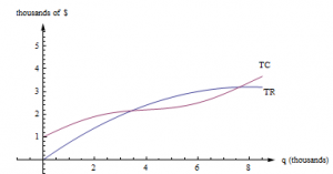 Two curves are shown on the same graph.