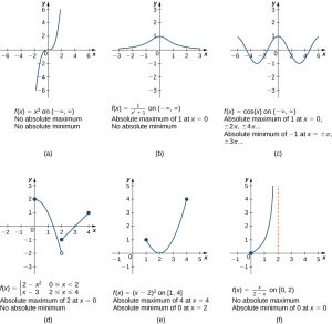 This figure has six graphs a, b, c, d, e, and f.