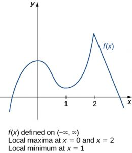 The function f(x) is shown.