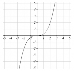 Graph of the cubic function.