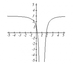 graph of the function y equals one over x-squared which has been reflected over the x-axis and vertically shifted up by 3 units.