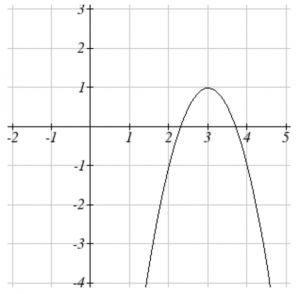 Graph of a parabola which opens down with vertex at the point (3, 1).