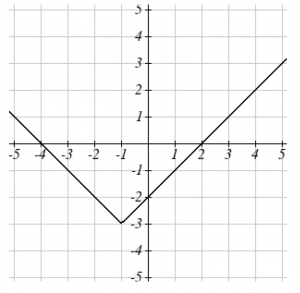 graph of an absolute value function which open up. V-shaped graph with vertex at (-1, -3).