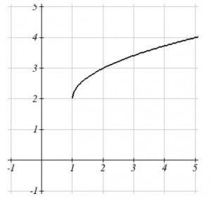 graph of a square root function with left most endpoint at (1, 2) and then graph increases to the right