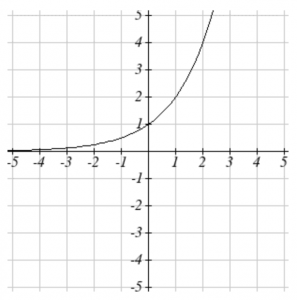 Graph of an exponential function, increasing from left to right.