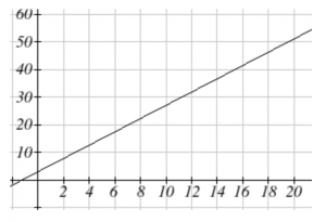 A linear function is shown, increasing from left to right.