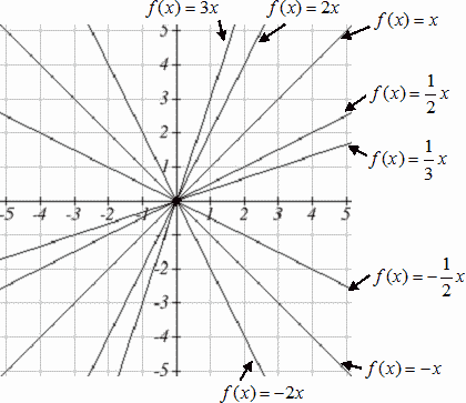 Eight lines are graphed, based on the following functions, f(x) = x, f(x) = 1/2 x , f(x) = 2x, f(x) = 3x, f(x) = 1/3x, f(x) = -1/2x, f(x) = -x, f(x) = -2x.