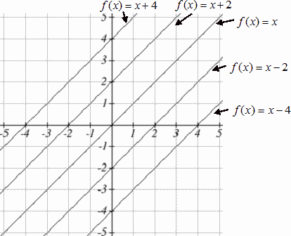 Five lines are shown, increasing from left to right, as follows: f(x) = x, f(x) = x + 2, f(x) = x + 4, f(x) = x - 2, f(x) = x - 4.