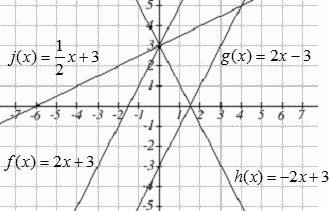 Four labeled lines are shown, f(x)=2x+3, g(x)=-2x-3, h(x)=-2x+3, j(x)=1/2x + 3.