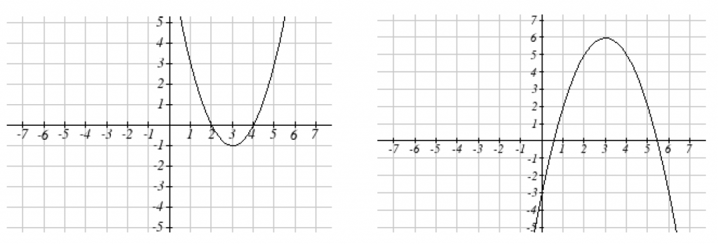 2 graphs: g of x on the left is a parabola that opens up and f of x on the right is a parabola that opens down.