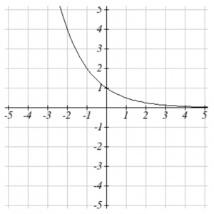 Graph of an exponential function, decreasing from left to right.
