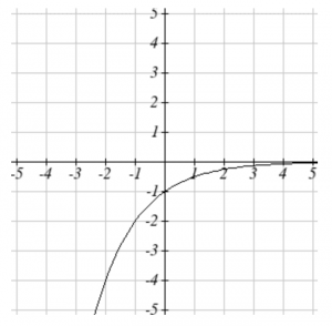 Graph of an exponential function which has been reflected below the x-axis.