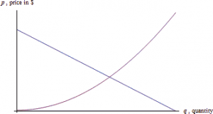 Demand and supply curve.