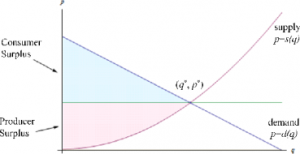Demand and supply curve with an equilibrium point.