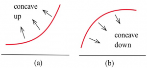 Two graphs are shown side by side.   The left graph shows a concave up curve and the right graph shows a concave down graph.