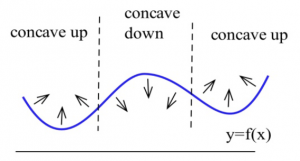 A graph with three sections is shown and is labeled as y = f(x).   The leftmost portion of the graph shows a concave up curve, the middle portion of the graph shows a concave down graph, and the rightmost portion of the graph shows a concave up curve..