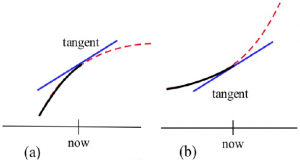 A graph with two sections is shown. The left graph shows a concave down curve and the right graph shows a concave up graph.