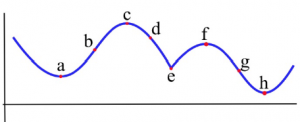 A graph of a polynomial function is shown with labels of a, b, c, d, e, f, g, h.