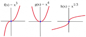 Three graphs are shown side by side.  The left graph represents f(x) = x^3.  The middle graph represents g(x) = x^4 and the rightmost graph represents h(x) = x^(1/3).