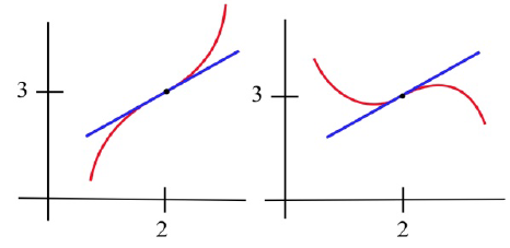 Two graphs are shown side by side. The left graph shows a graph that is concave down and changes to concave up, and the right graph shows a concave up curve which changes to concave down.